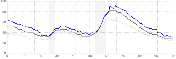 Santa Cruz, California monthly unemployment rate chart
